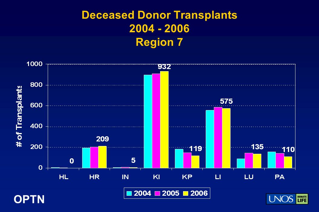 OPTN Deceased Donor Transplants 2004 - 2006 Region 7