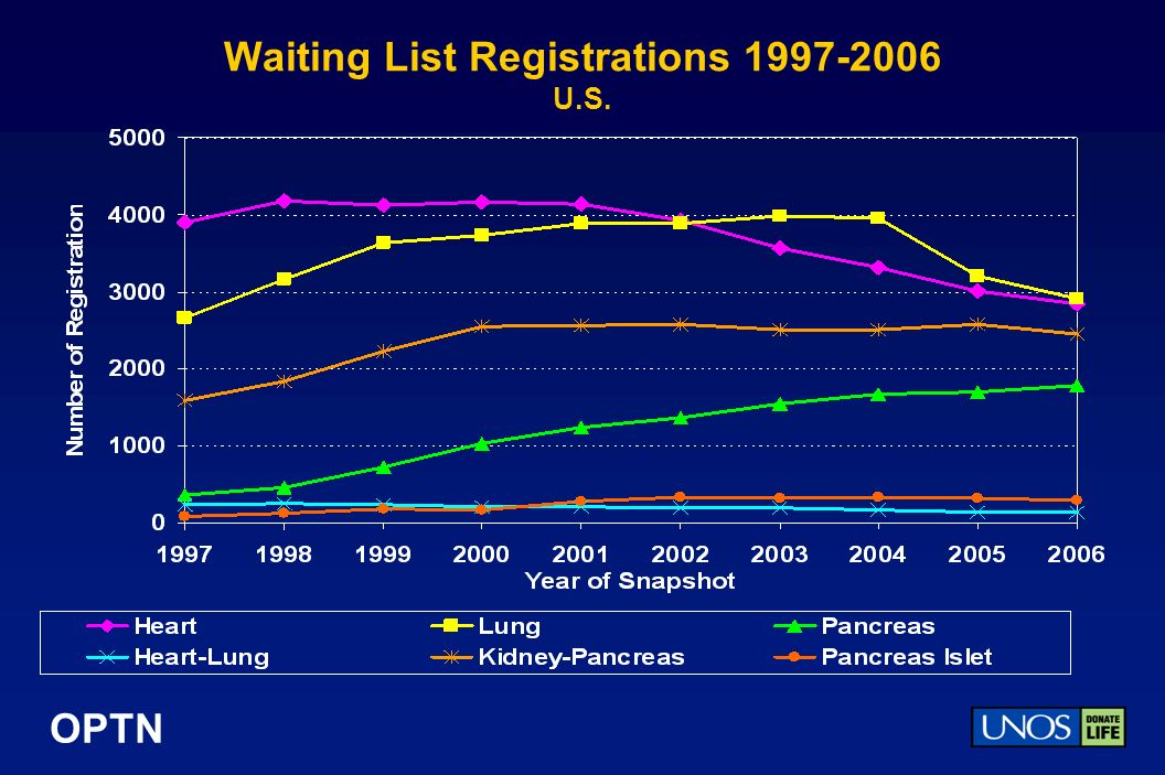 OPTN Waiting List Registrations 1997-2006 U.S.