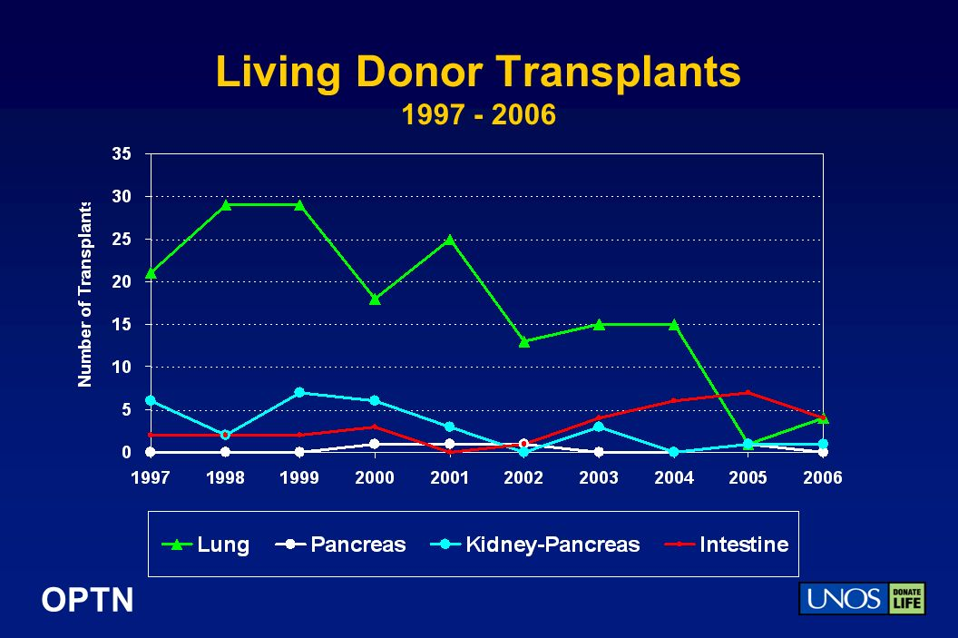 OPTN Living Donor Transplants 1997 - 2006