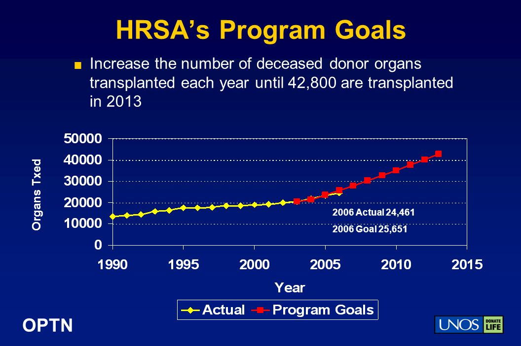 OPTN HRSAs Program Goals Increase the number of deceased donor organs transplanted each year until 42,800 are transplanted in 2013 Organs Txed 2006 Actual 24,461 2006 Goal 25,651