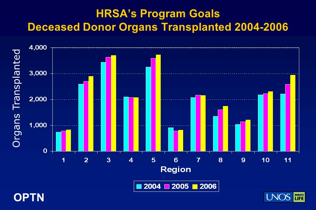 OPTN HRSAs Program Goals Deceased Donor Organs Transplanted 2004-2006 Organs Transplanted