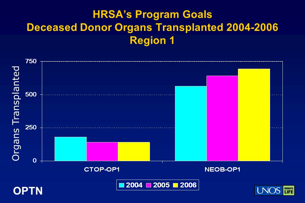OPTN HRSAs Program Goals Deceased Donor Organs Transplanted 2004-2006 Region 1 Organs Transplanted