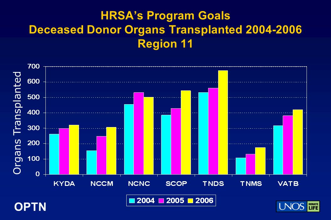 OPTN HRSAs Program Goals Deceased Donor Organs Transplanted 2004-2006 Region 11 Organs Transplanted