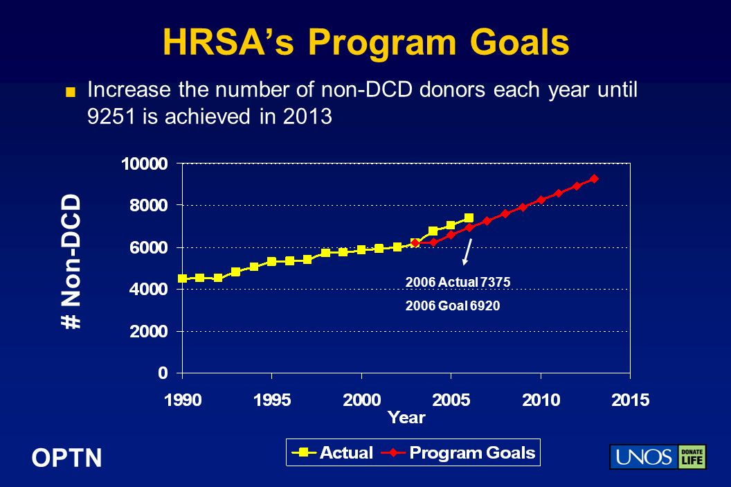 OPTN HRSAs Program Goals Increase the number of non-DCD donors each year until 9251 is achieved in 2013 # Non-DCD 2006 Actual 7375 2006 Goal 6920