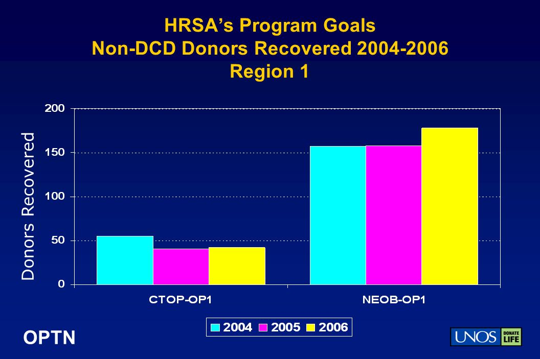 OPTN HRSAs Program Goals Non-DCD Donors Recovered 2004-2006 Region 1 Donors Recovered