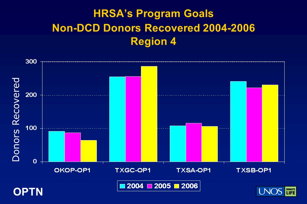 OPTN HRSAs Program Goals Non-DCD Donors Recovered 2004-2006 Region 4 Donors Recovered
