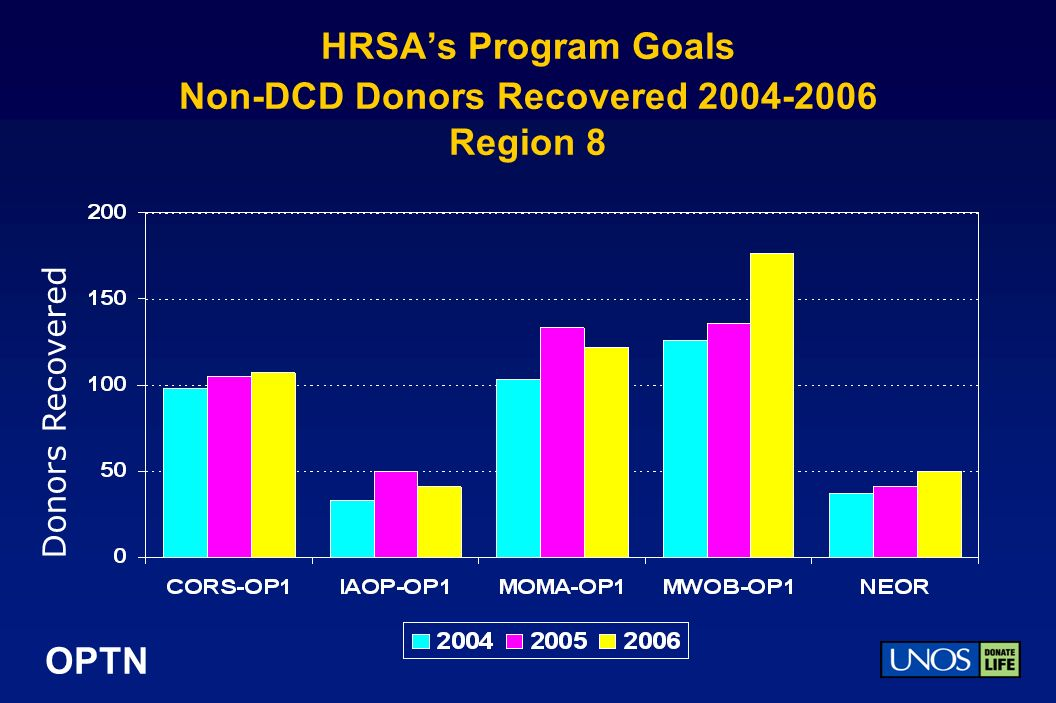 OPTN HRSAs Program Goals Non-DCD Donors Recovered 2004-2006 Region 8 Donors Recovered