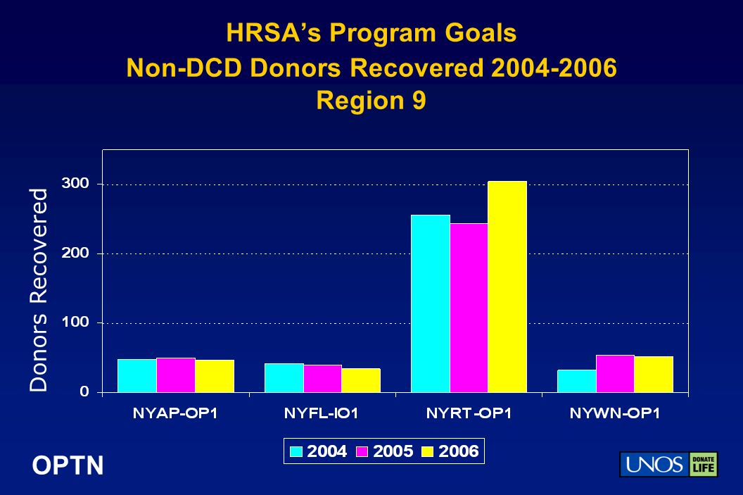 OPTN HRSAs Program Goals Non-DCD Donors Recovered 2004-2006 Region 9 Donors Recovered