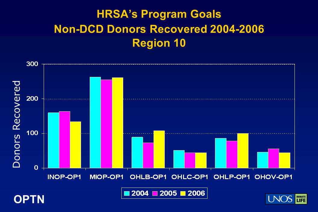 OPTN HRSAs Program Goals Non-DCD Donors Recovered 2004-2006 Region 10 Donors Recovered