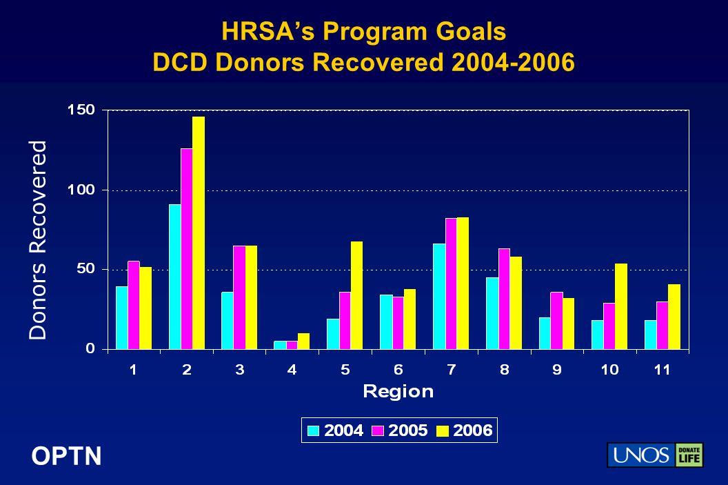 OPTN HRSAs Program Goals DCD Donors Recovered 2004-2006 Donors Recovered