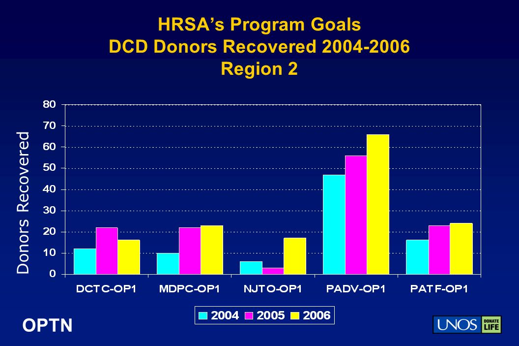 OPTN HRSAs Program Goals DCD Donors Recovered 2004-2006 Region 2 Donors Recovered
