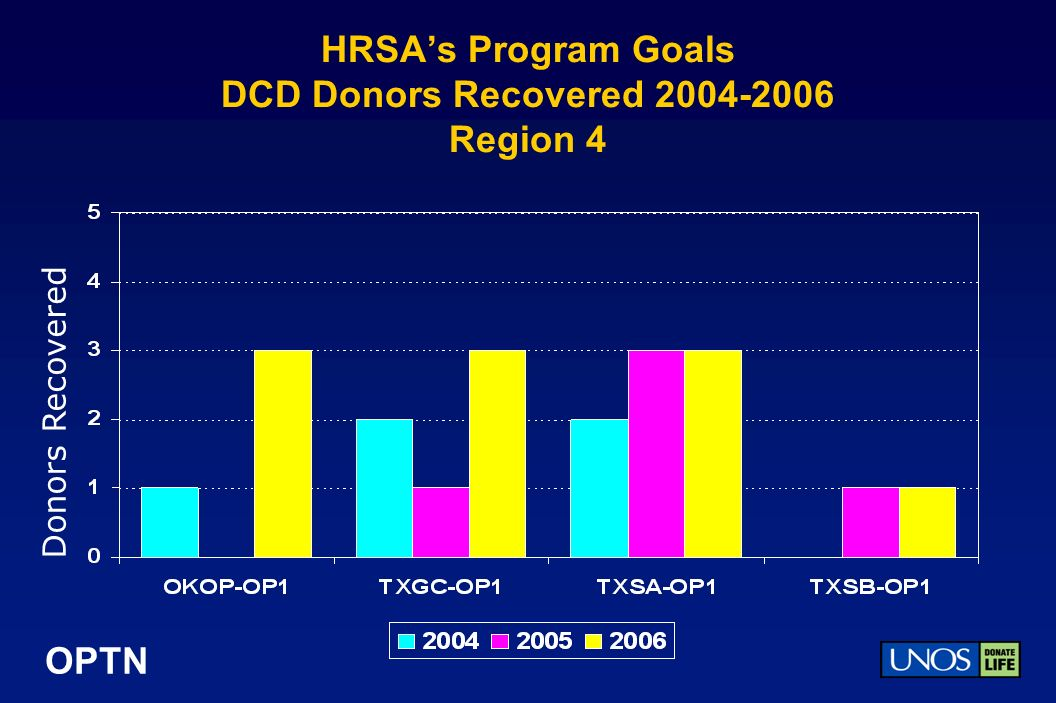 OPTN HRSAs Program Goals DCD Donors Recovered 2004-2006 Region 4 Donors Recovered