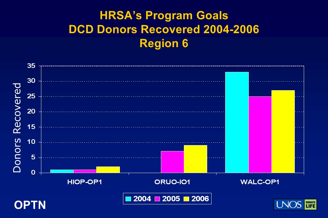 OPTN HRSAs Program Goals DCD Donors Recovered 2004-2006 Region 6 Donors Recovered