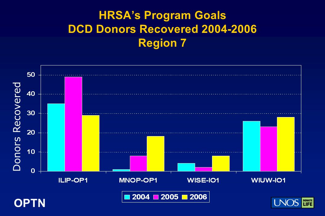 OPTN HRSAs Program Goals DCD Donors Recovered 2004-2006 Region 7 Donors Recovered