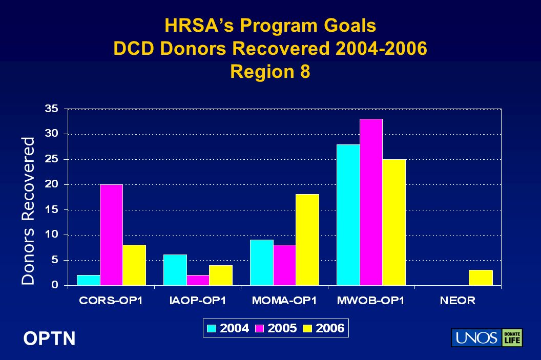 OPTN HRSAs Program Goals DCD Donors Recovered 2004-2006 Region 8 Donors Recovered