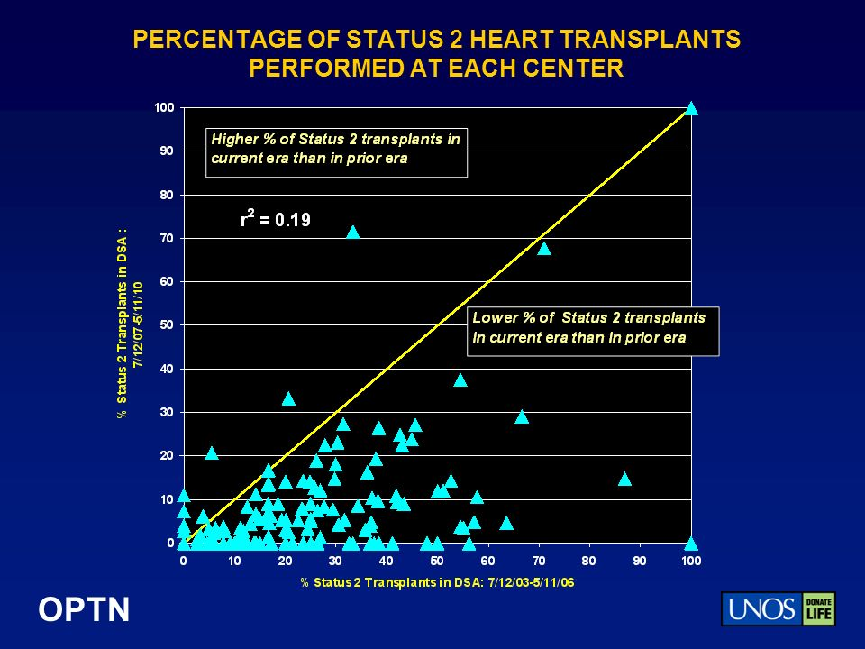 OPTN PERCENTAGE OF STATUS 2 HEART TRANSPLANTS PERFORMED AT EACH CENTER