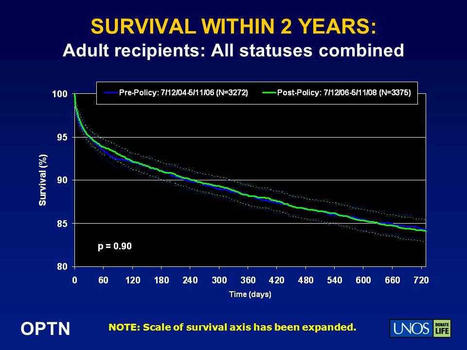 OPTN SURVIVAL WITHIN 2 YEARS: Adult recipients: All statuses combined NOTE: Scale of survival axis has been expanded.