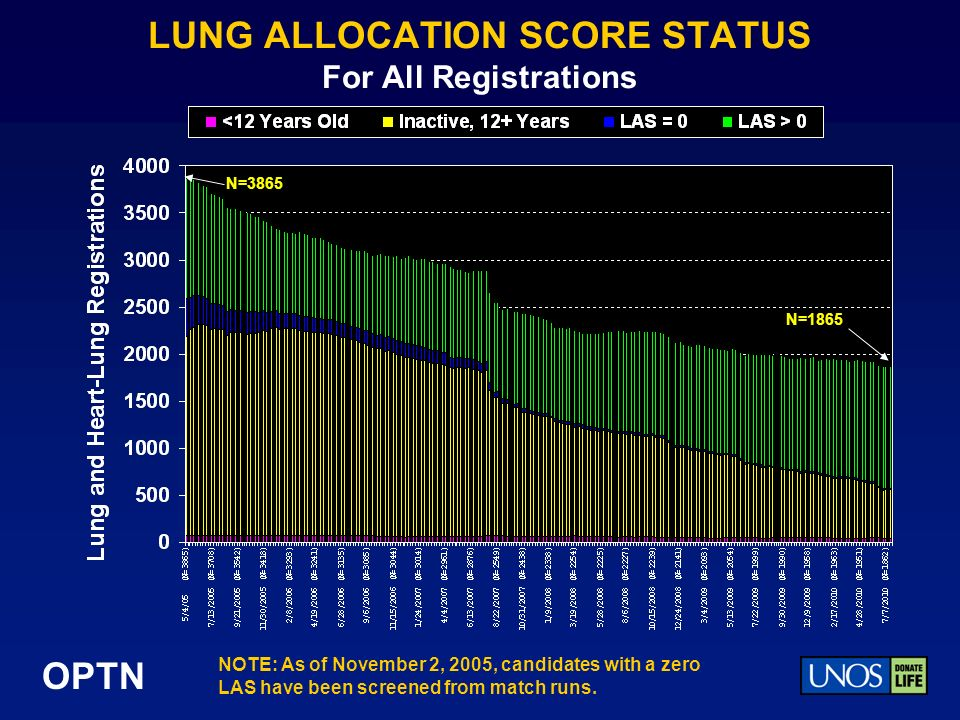 OPTN LUNG ALLOCATION SCORE STATUS For All Registrations NOTE: As of November 2, 2005, candidates with a zero LAS have been screened from match runs. N