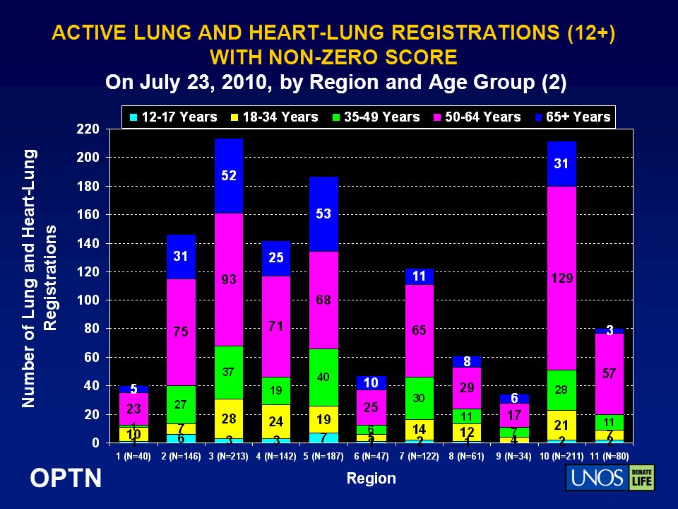 OPTN ACTIVE LUNG AND HEART-LUNG REGISTRATIONS (12+) WITH NON-ZERO SCORE On July 23, 2010, by Region and Age Group (2)