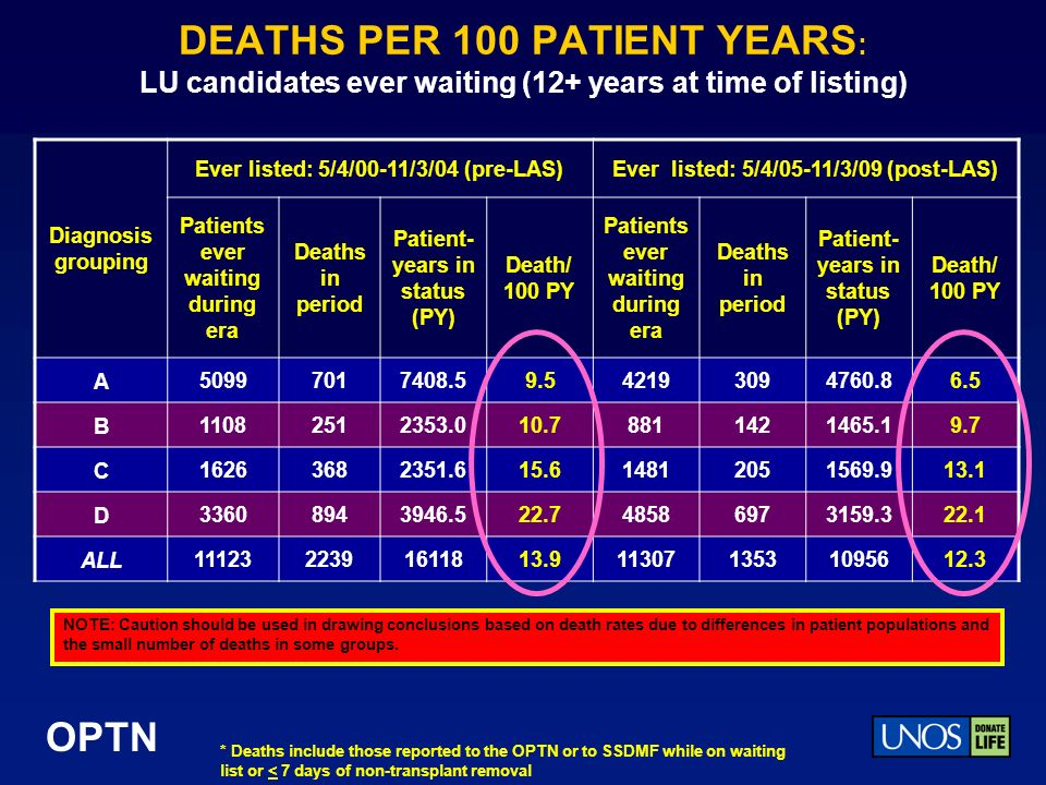 OPTN DEATHS PER 100 PATIENT YEARS : LU candidates ever waiting (12+ years at time of listing) Diagnosis grouping Ever listed: 5/4/00-11/3/04 (pre-LAS)