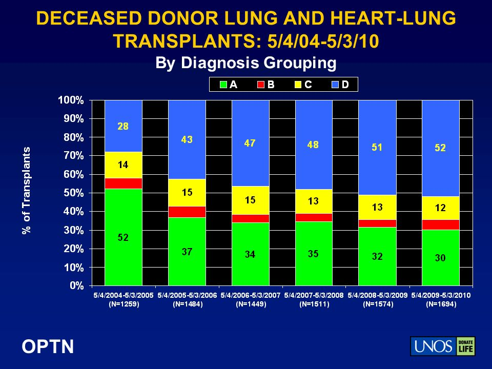 OPTN DECEASED DONOR LUNG AND HEART-LUNG TRANSPLANTS: 5/4/04-5/3/10 By Diagnosis Grouping