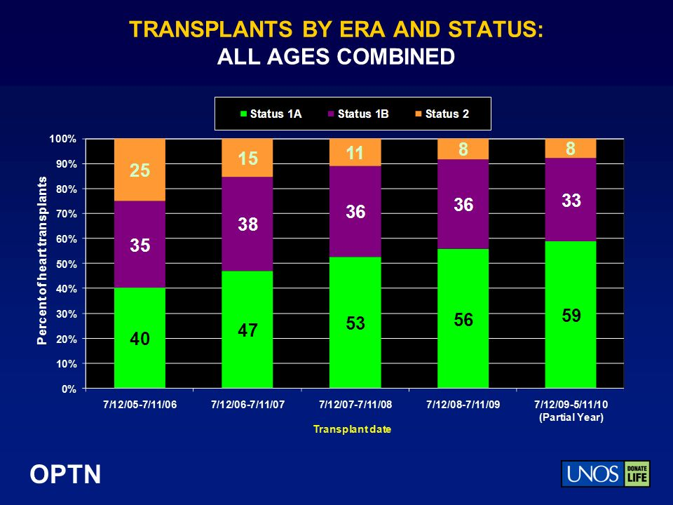 OPTN TRANSPLANTS BY ERA AND STATUS: ALL AGES COMBINED