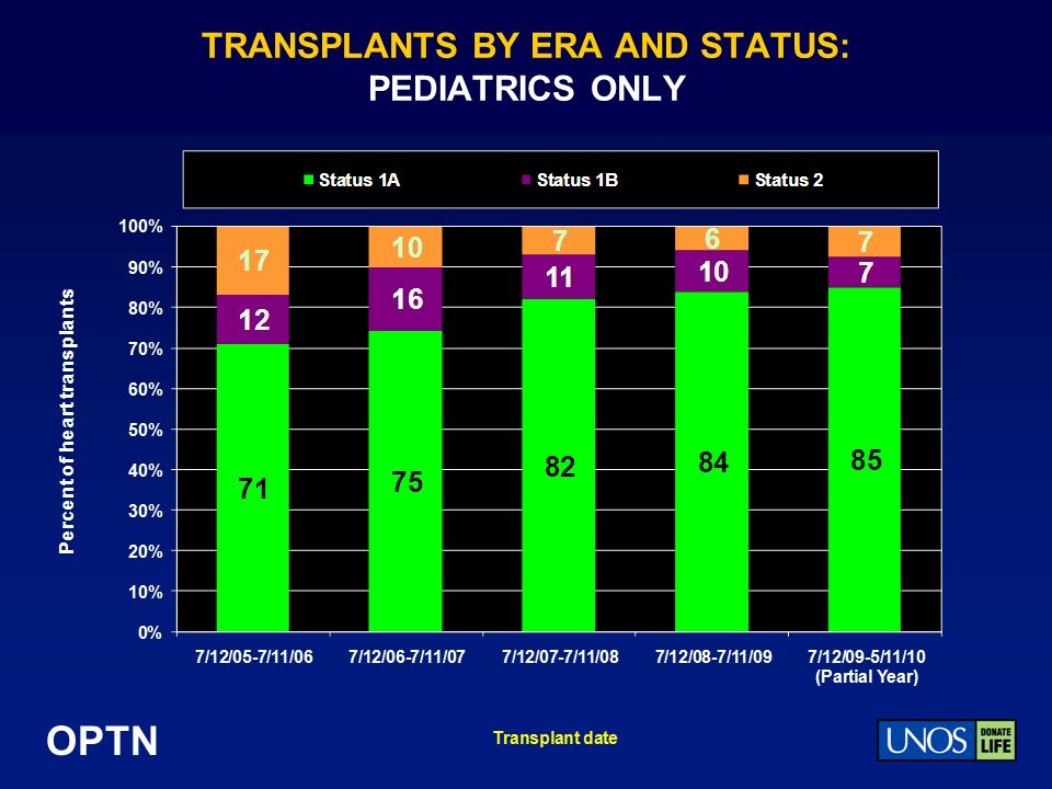 OPTN TRANSPLANTS BY ERA AND STATUS: PEDIATRICS ONLY