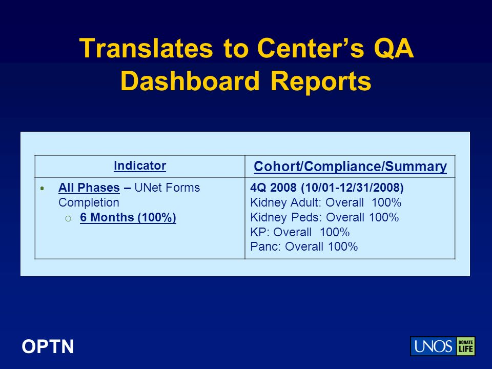 OPTN Indicator Cohort/Compliance/Summary All Phases – UNet Forms Completion o 6 Months (100%) 4Q 2008 (10/01-12/31/2008) Kidney Adult: Overall 100% Kidney Peds: Overall 100% KP: Overall 100% Panc: Overall 100% Translates to Centers QA Dashboard Reports