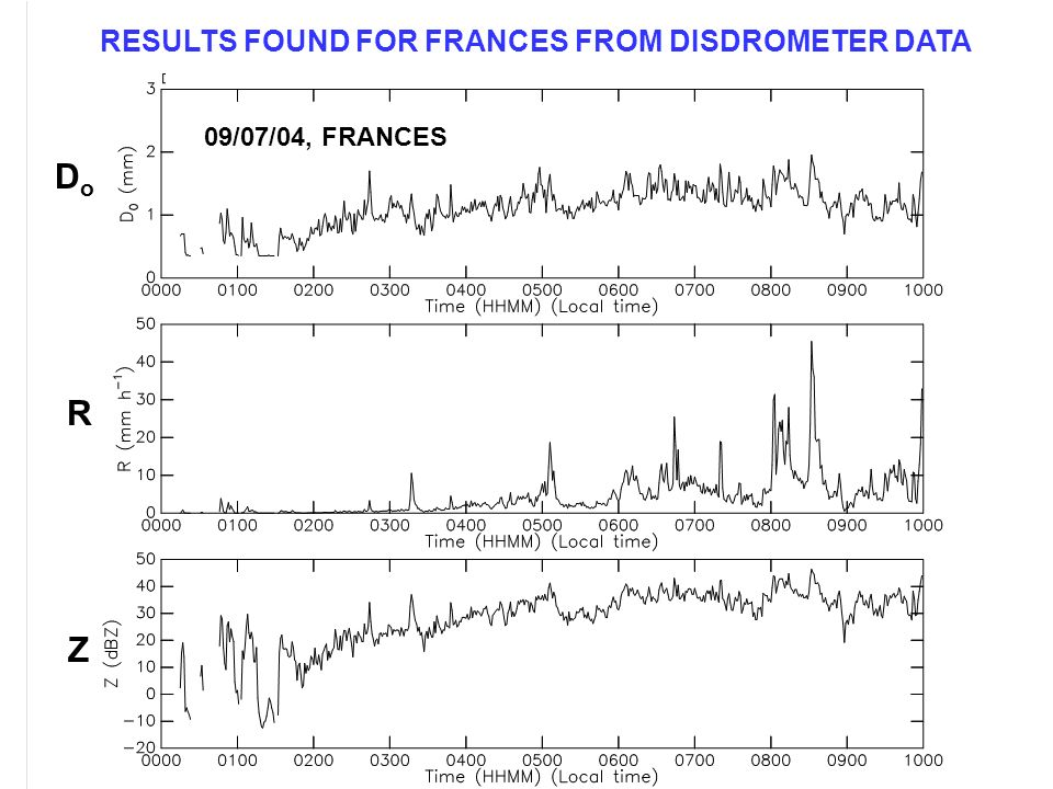 RESULTS FOUND FOR FRANCES FROM DISDROMETER DATA 09/07/04, FRANCES R Z DoDo