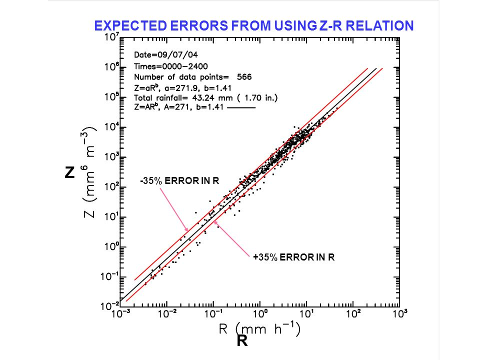 EXPECTED ERRORS FROM USING Z-R RELATION +35% ERROR IN R -35% ERROR IN R Z R