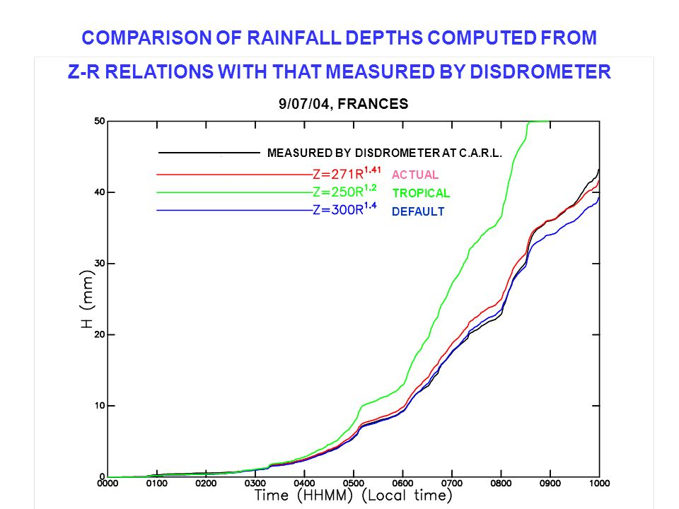 COMPARISON OF RAINFALL DEPTHS COMPUTED FROM Z-R RELATIONS WITH THAT MEASURED BY DISDROMETER 9/07/04, FRANCES MEASURED BY DISDROMETER AT C.A.R.L. ACTUA