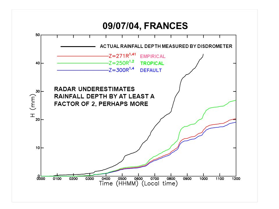 ACTUAL RAINFALL DEPTH MEASURED BY DISDROMETER EMPIRICAL TROPICAL DEFAULT 09/07/04, FRANCES RADAR UNDERESTIMATES RAINFALL DEPTH BY AT LEAST A FACTOR OF 2, PERHAPS MORE