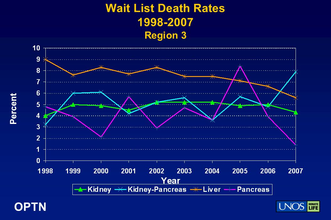 OPTN Wait List Death Rates 1998-2007 Region 3 Percent
