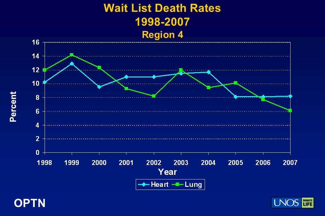 OPTN Wait List Death Rates 1998-2007 Region 4 Percent