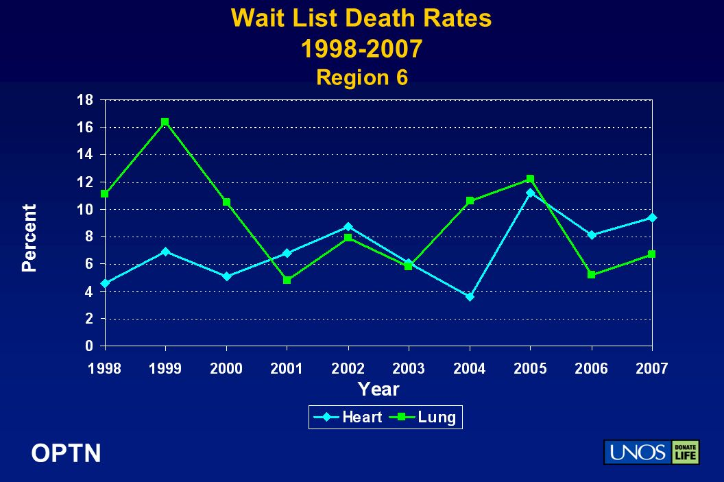 OPTN Wait List Death Rates 1998-2007 Region 6 Percent
