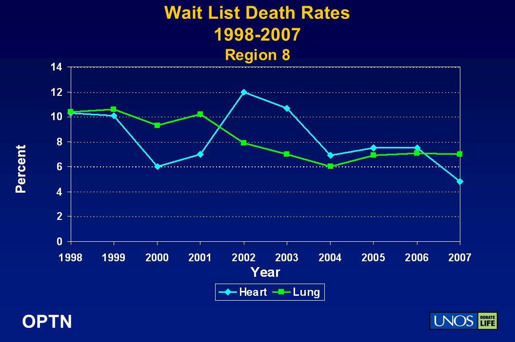OPTN Wait List Death Rates 1998-2007 Region 8 Percent