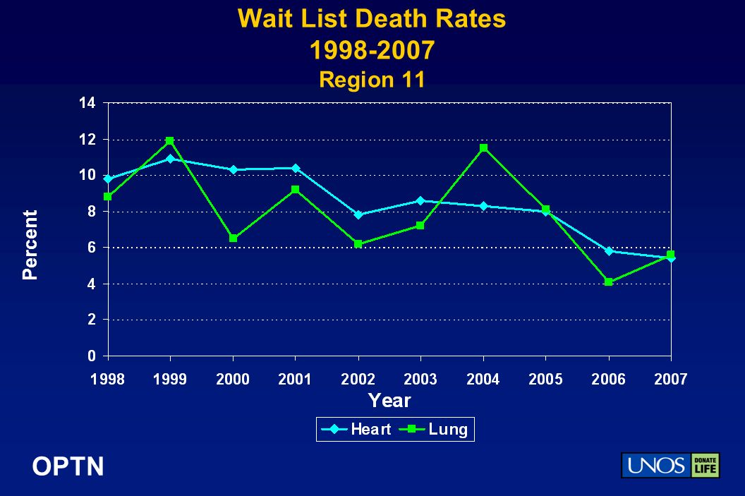 OPTN Wait List Death Rates 1998-2007 Region 11 Percent