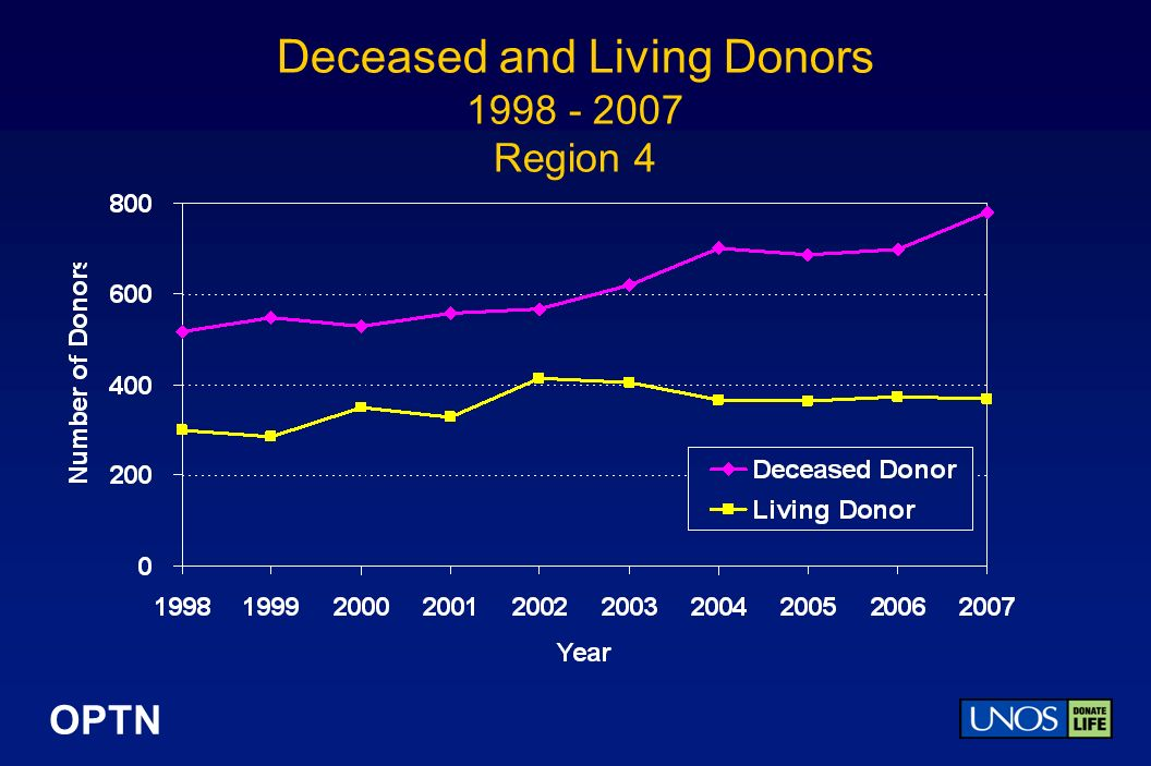OPTN Deceased and Living Donors 1998 - 2007 Region 4