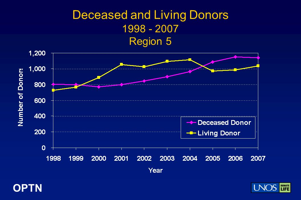 OPTN Deceased and Living Donors 1998 - 2007 Region 5