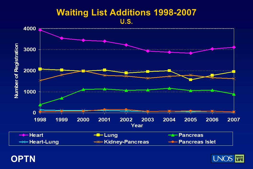 OPTN Waiting List Additions 1998-2007 U.S.