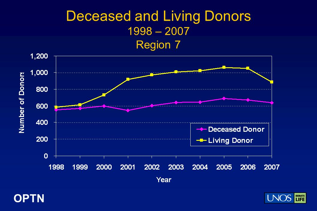 OPTN Deceased and Living Donors 1998 – 2007 Region 7