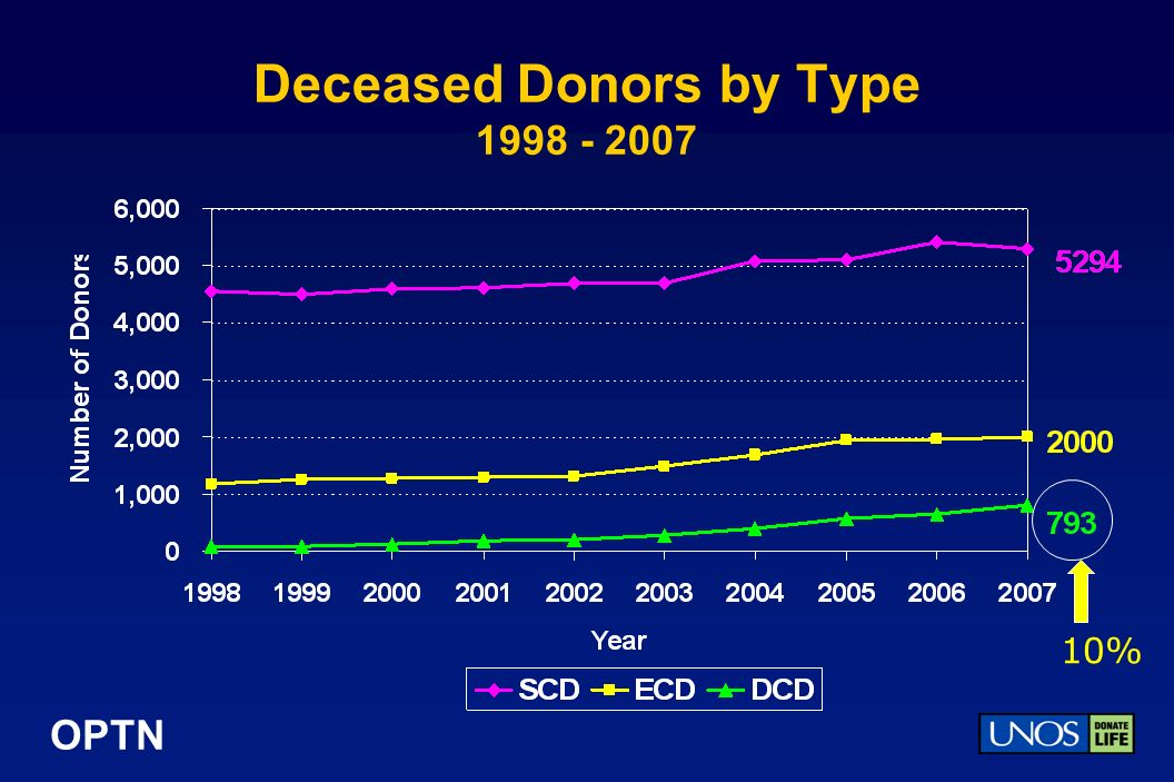 OPTN Deceased Donors by Type 1998 - 2007 10%