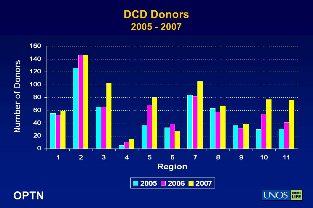 OPTN DCD Donors 2005 - 2007 Number of Donors