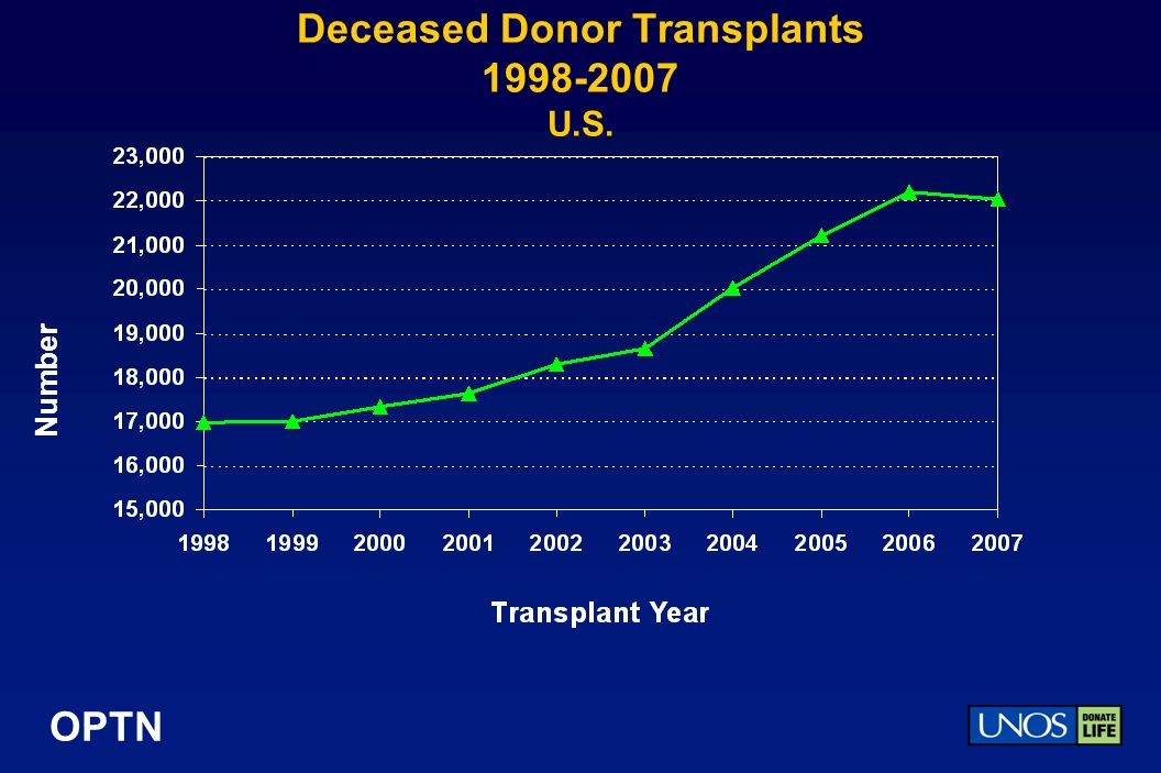OPTN Deceased Donor Transplants 1998-2007 U.S. Number