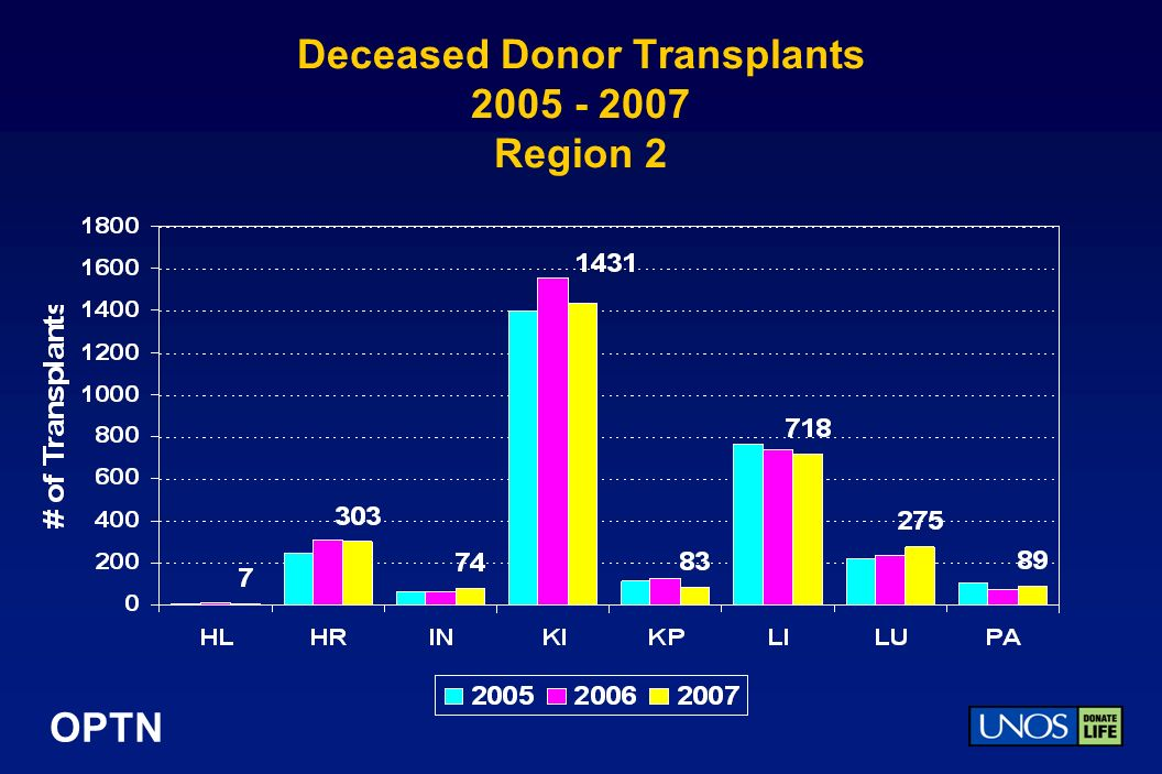 OPTN Deceased Donor Transplants 2005 - 2007 Region 2