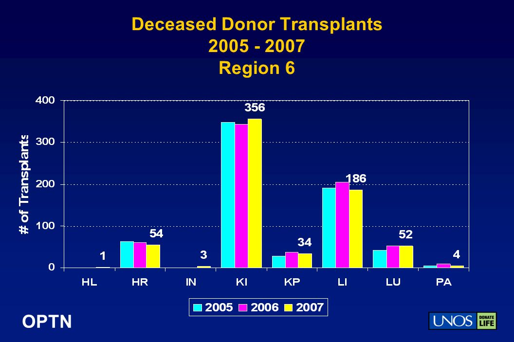 OPTN Deceased Donor Transplants 2005 - 2007 Region 6