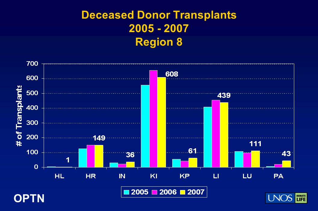 OPTN Deceased Donor Transplants 2005 - 2007 Region 8