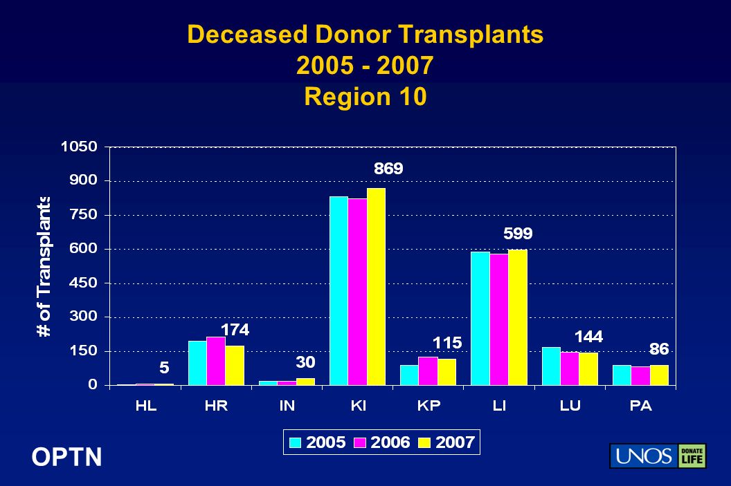 OPTN Deceased Donor Transplants 2005 - 2007 Region 10
