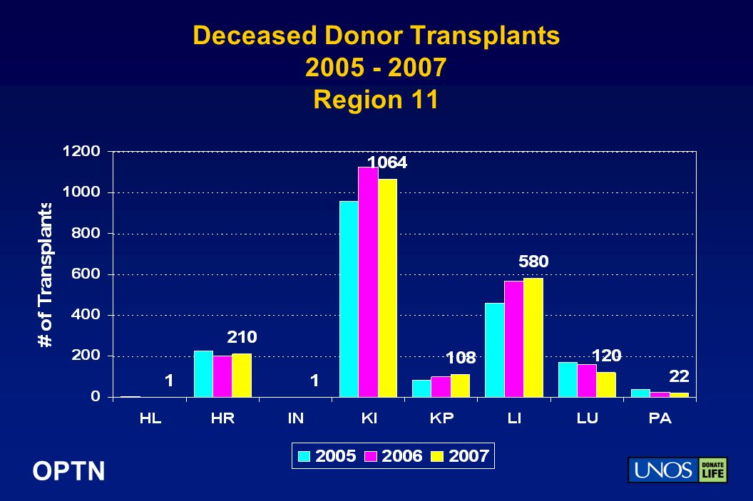 OPTN Deceased Donor Transplants 2005 - 2007 Region 11