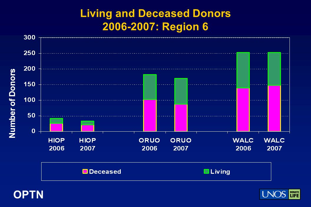 OPTN Living and Deceased Donors 2006-2007: Region 6 Number of Donors